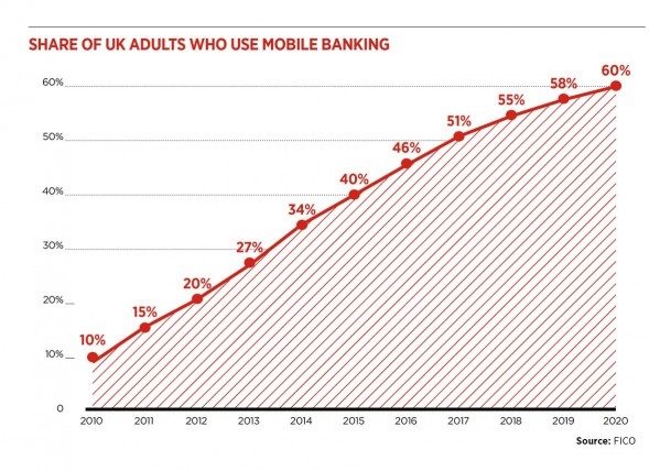 Share of UK adults who use mobile banking