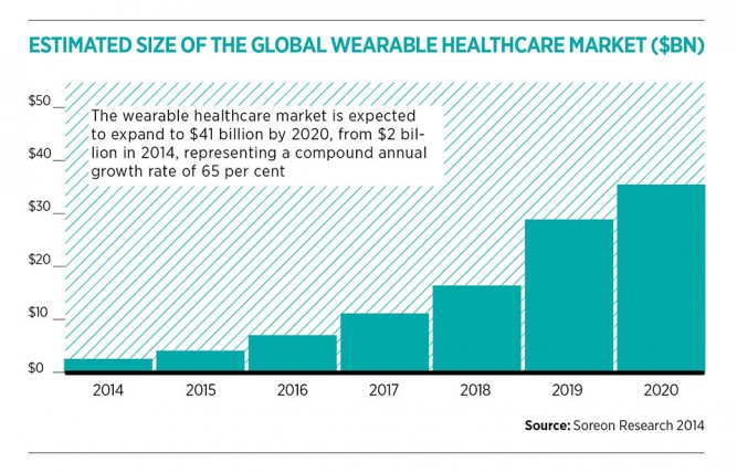 Medical Wearables To Help Uk S Ageing Population Raconteur