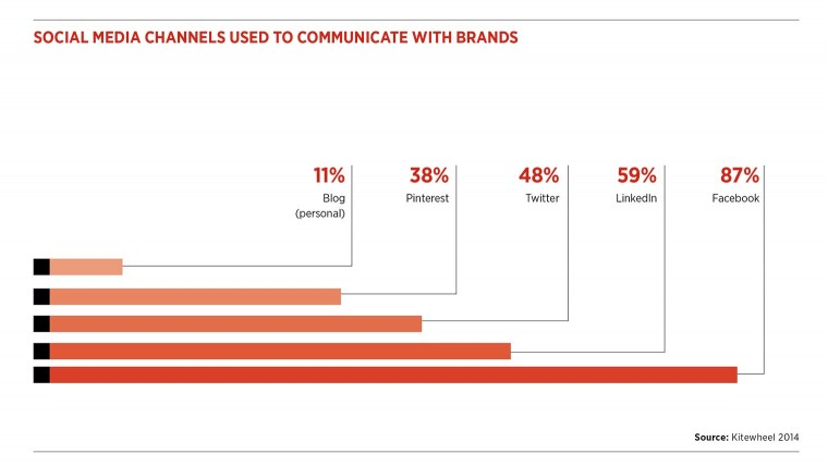 Social media channels used to communicate with brands