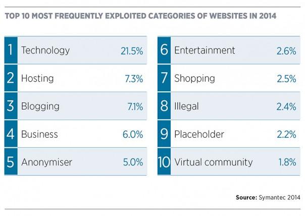 Top 10 most exploited website categories