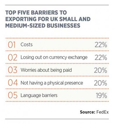 Top 5 barriers to exporting for SMEs