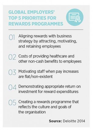 Top 5 priorities for rewards programmes