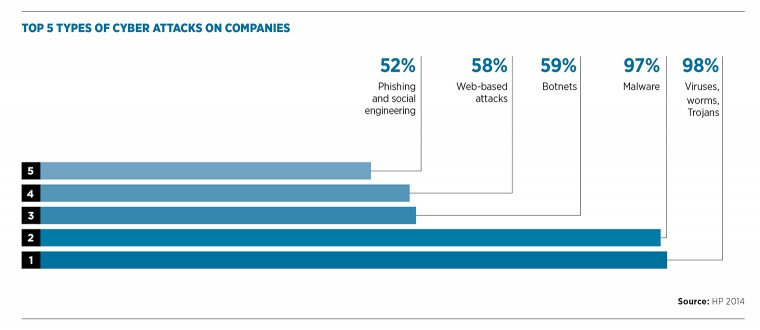 Top 5 types of cyber attacks