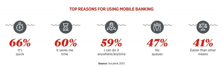 Top reasons for using mobile banking