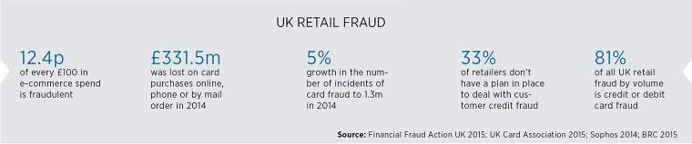 UK retail fraud