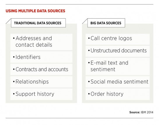 Using multiple data sources