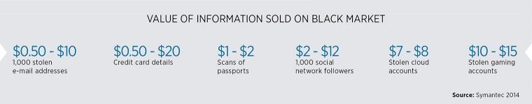 Value of black market information