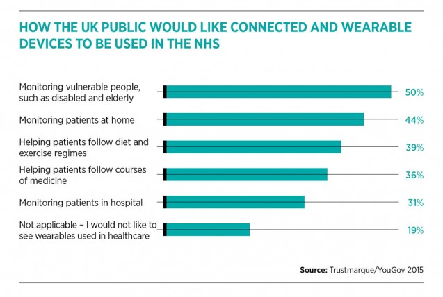 Wearables, the public and the NHS