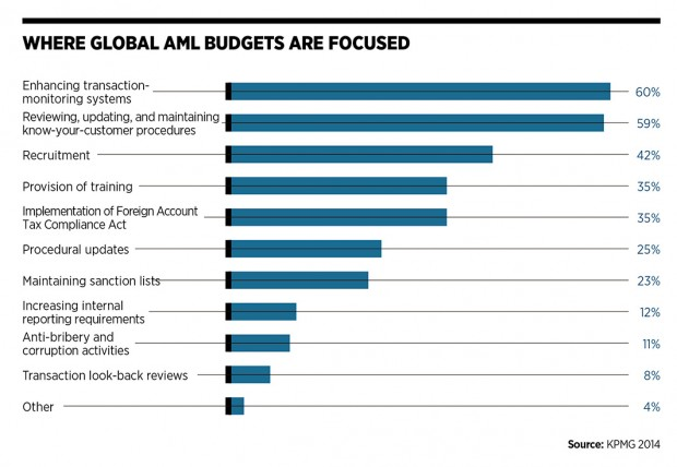 Where global AML budgets are focused