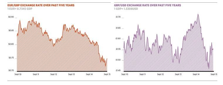 exchange_rates