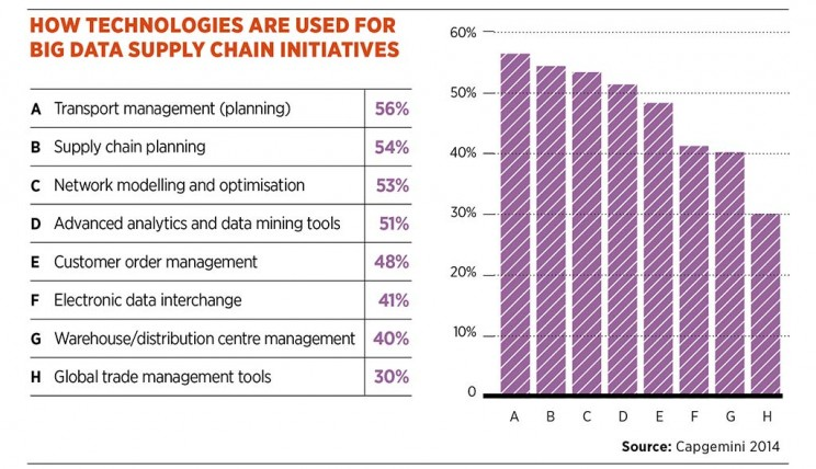 supply_chain_technologies