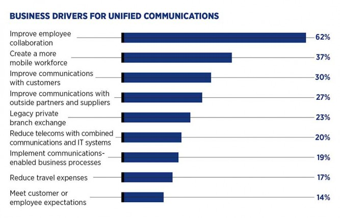 Business drivers for unified communications