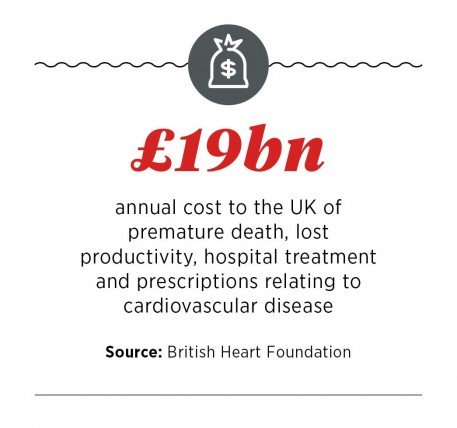 Cost of heart disease in the UK