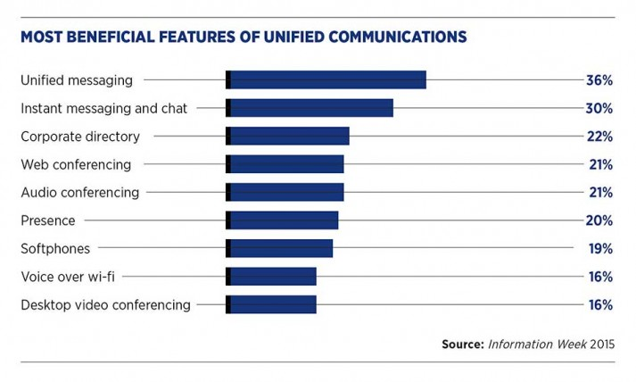 Most beneficial features of unified communications
