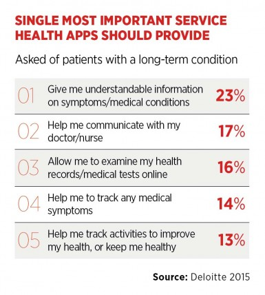 Most important service health apps should provide