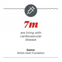 People living with cardiovascular disease