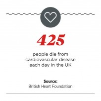 UK deaths from cardiovascular disease