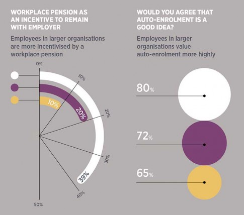 Auto-enrolment and workplace pensions