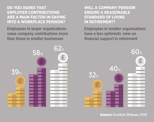 Employer contributions to workplace pensions