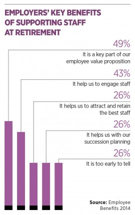 Employers' key benefits of supporting staff at retirement