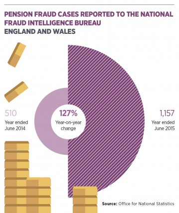 Pension fraud cases