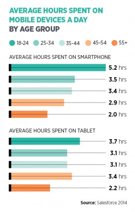 Average hours spent on mobile