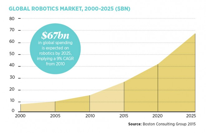 Global robotics market