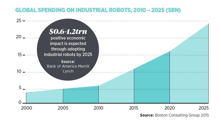 Global spending industrial robots