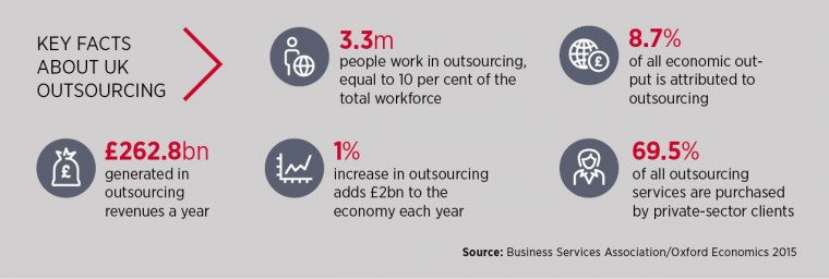 Key facts about outsourcing