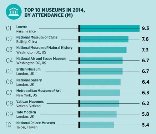 Top 10 museums