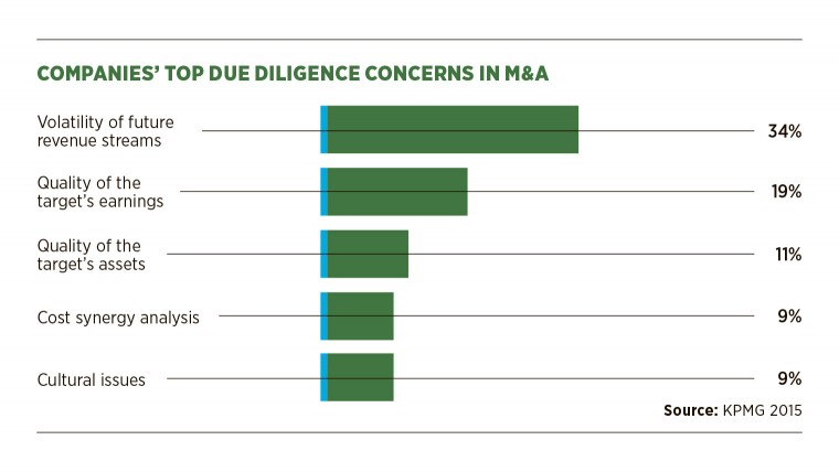 Top due diligence concerns