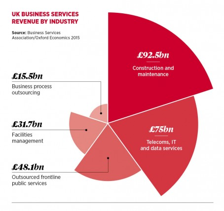 Uk business services revenue