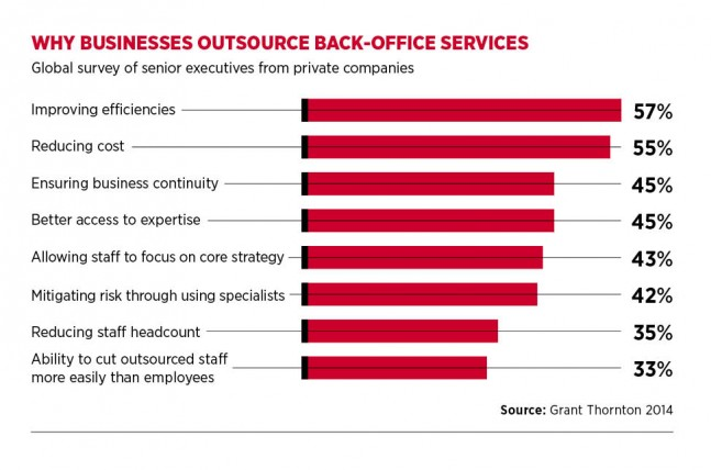 Why businesses outsource backoffice services