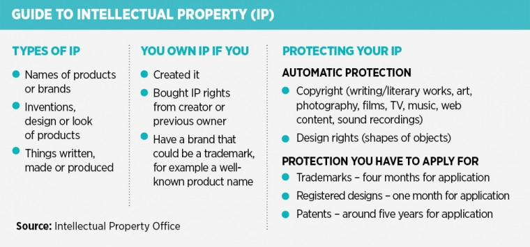 guide to ip