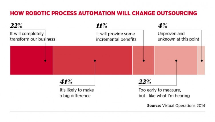 how robotic automation will change outsourcing