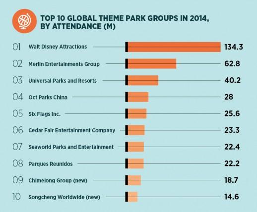 top 10 global theme park groups