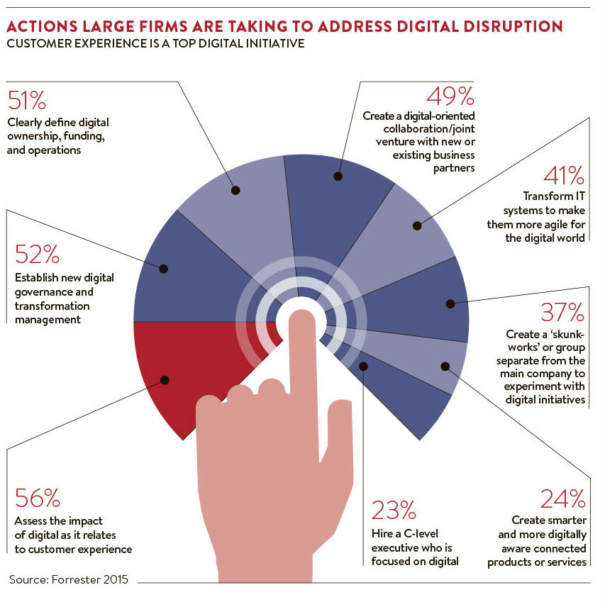 Actions to address impact of digital disruption_nl