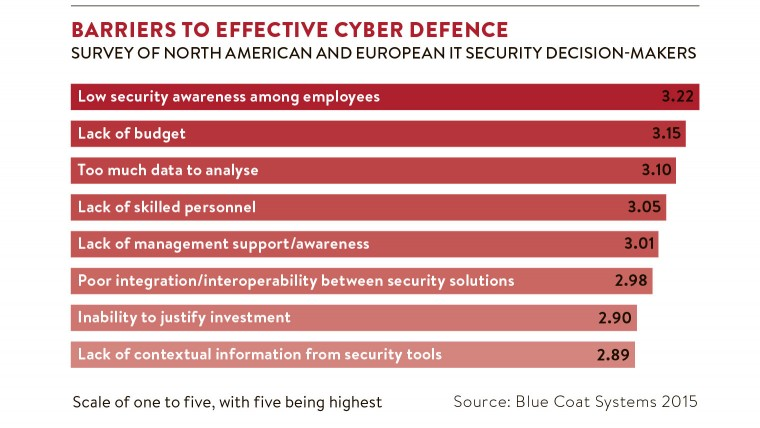 Barriers to cyber defence