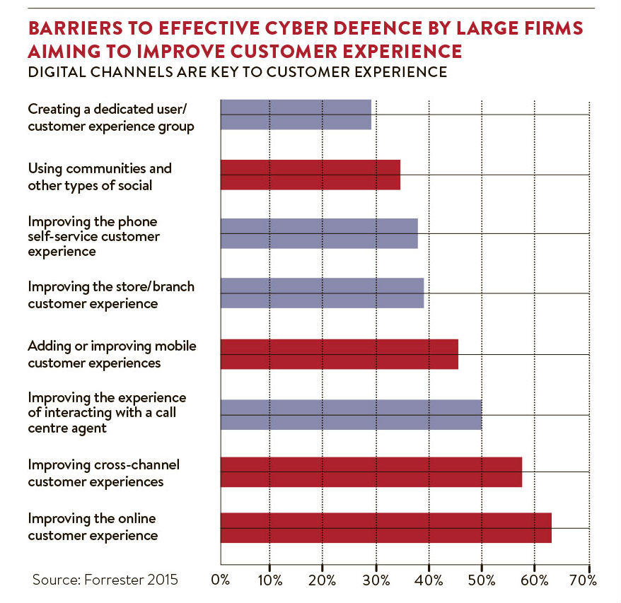 Barriers to effective cyber defence_nl
