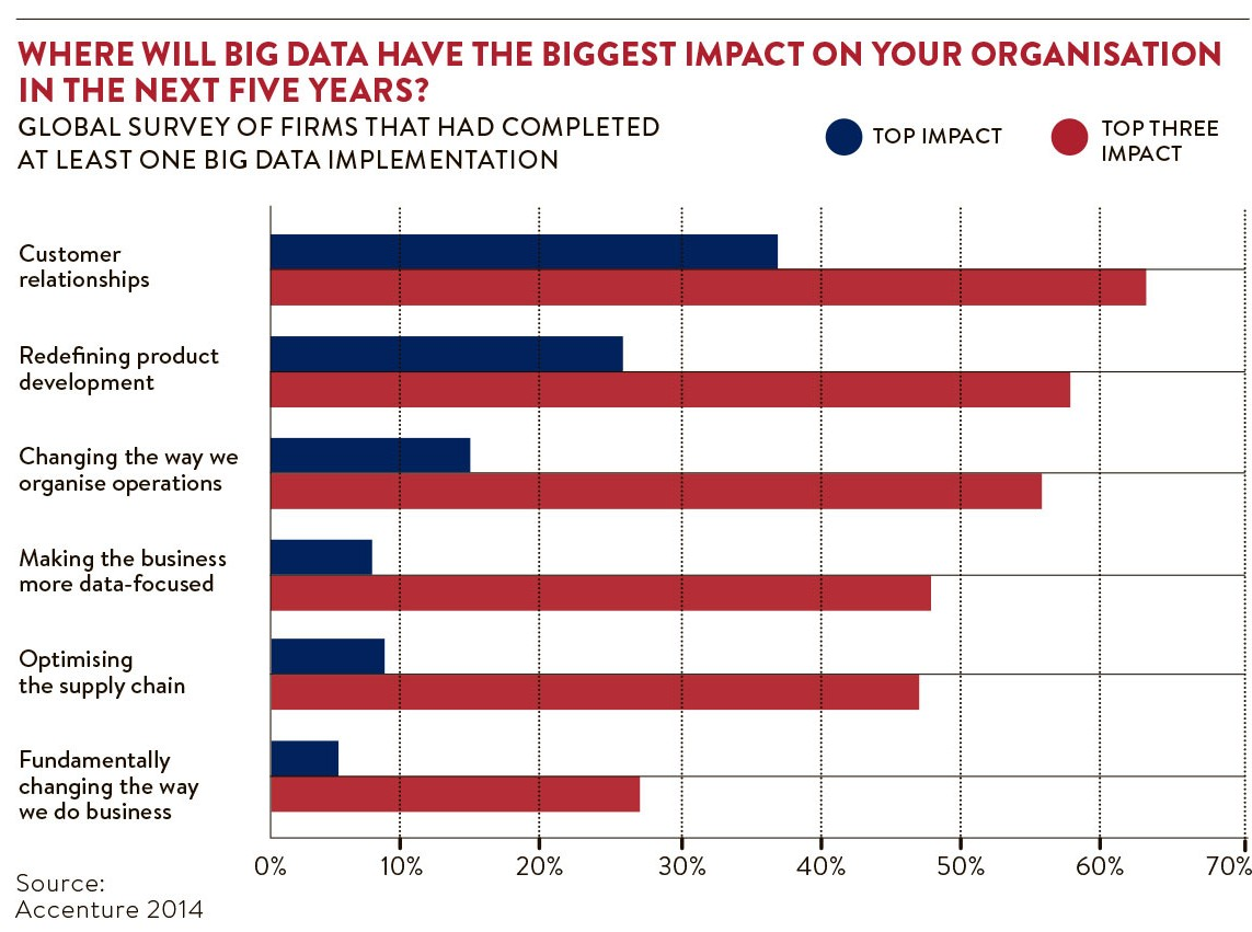 Big data biggest impact
