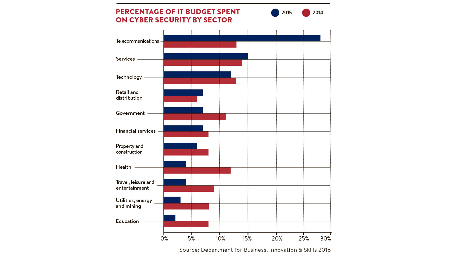 Budget spent