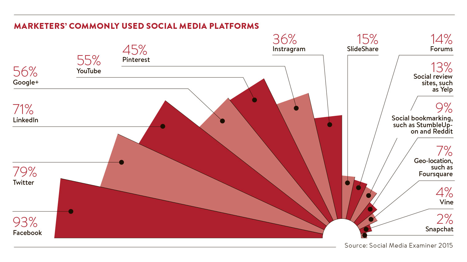 Marketers social platforms