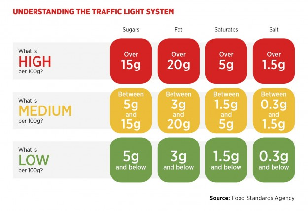 Understand-the-food-traffic-light-system