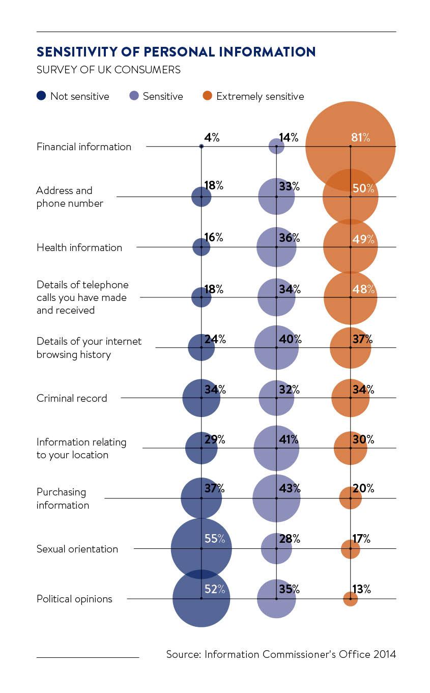 Sensitivity of personal information