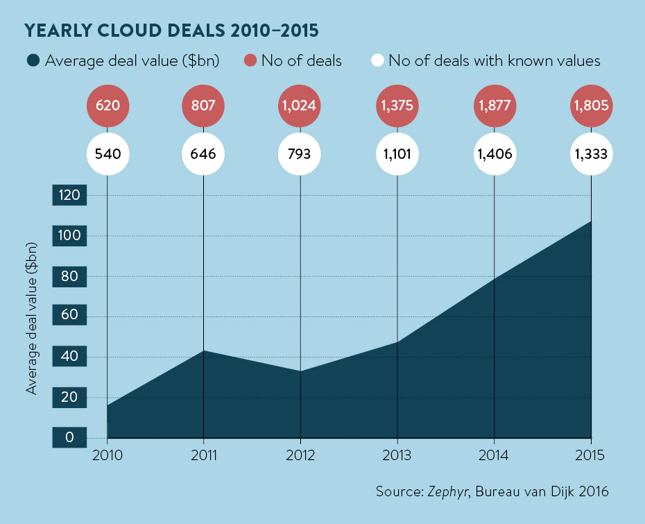 Yearly cloud deals