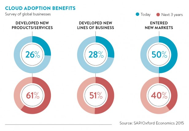 cloud adoption benefits