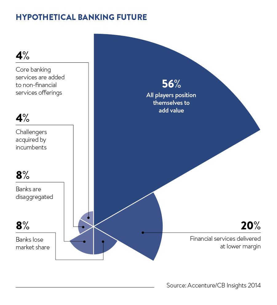 hypothetical banking future