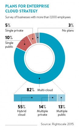 Hybrid cloud: the best of both worlds - Raconteur