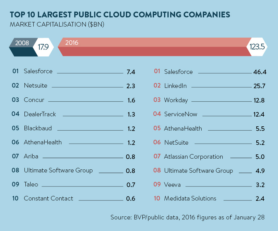 public computing companies