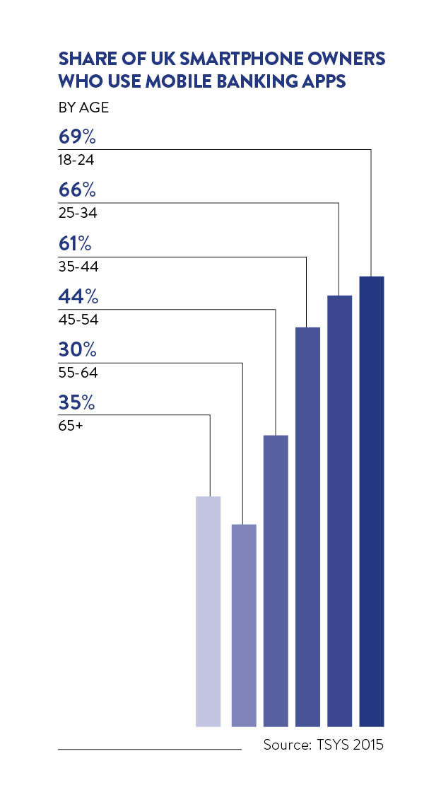 smartphone owners who use mobile banking